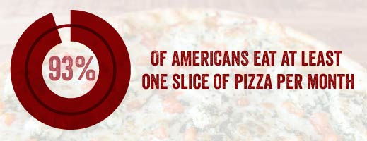 93% of Americans Eat at least One Slice of Pizza Per Month