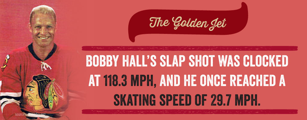 Bobby Hall's Slap Shot was clocked at 118.3 mph, and he once reached a skating speed of 29.7 mph.
