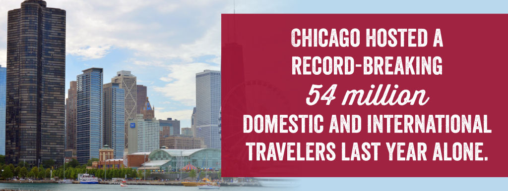 Chicago Hosted A Record-Breaking 54 Million Domestic and International Travelers last year alone.