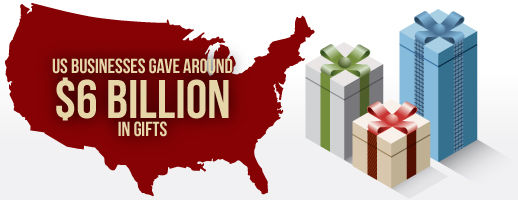 how much the us spends on on corporate gift giving
