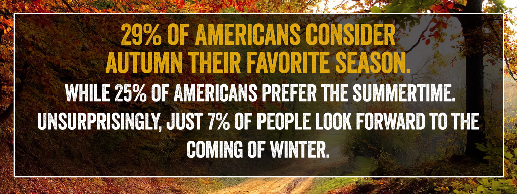 29% of Americans consider Autumn their favorite season.