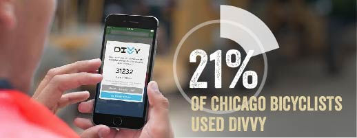 21% of Chicago bicyclists use divvy.