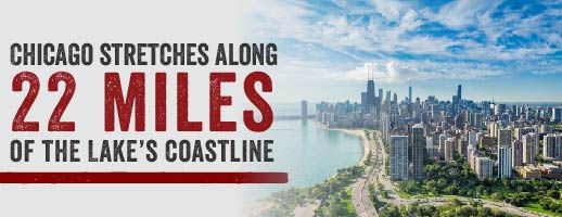 Chicago stretches along 22 miles of the lake's coastline.