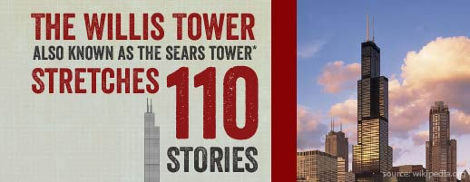 The Willis Tower, also known as the Sears Tower, stretches 110 stories.