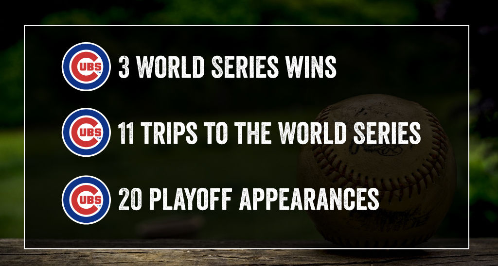 The Cubs have won 3 World Series.