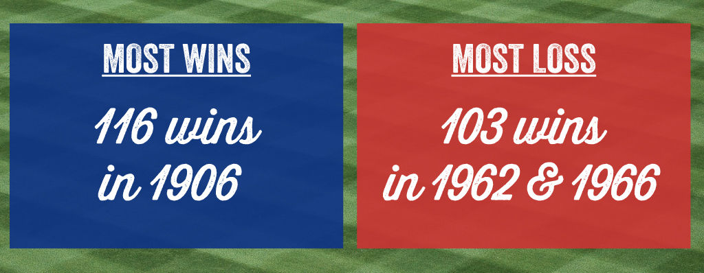 The Cubs had great years for wins and the worst years for wins.