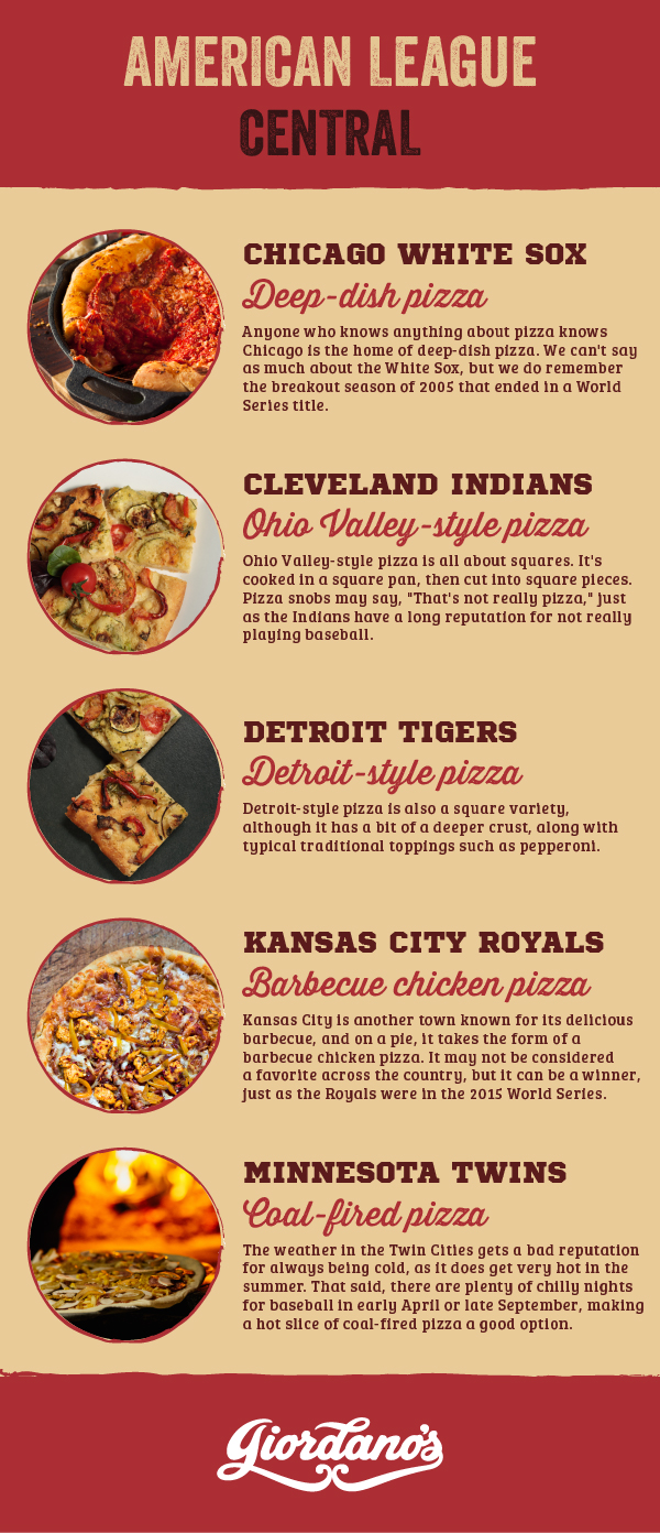 MLB American League Central Teams as Pizza