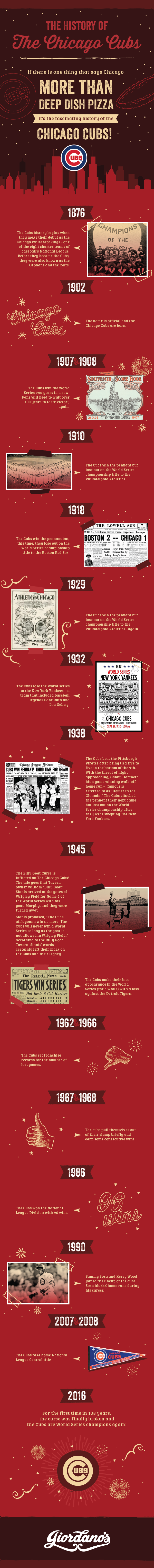 history of chicago cubs - a timline