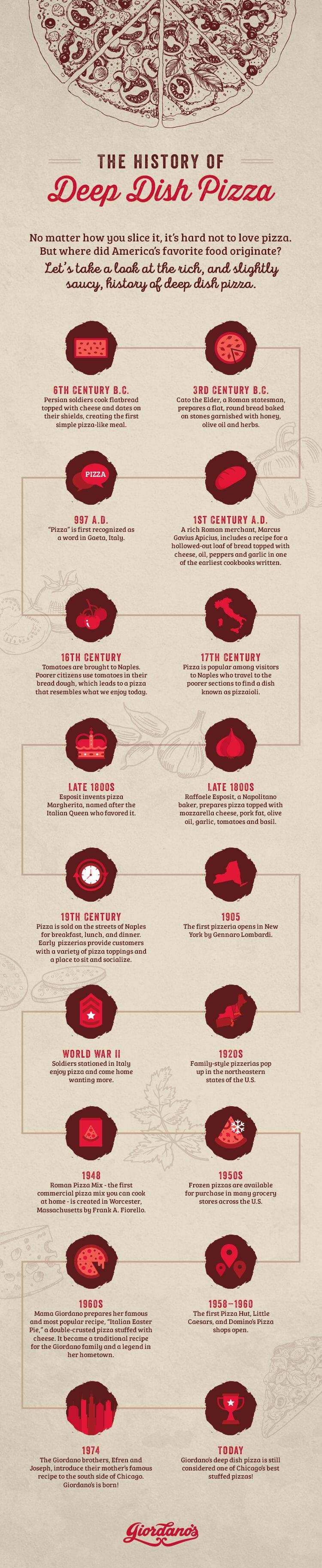 History of Deep Dish Pizza